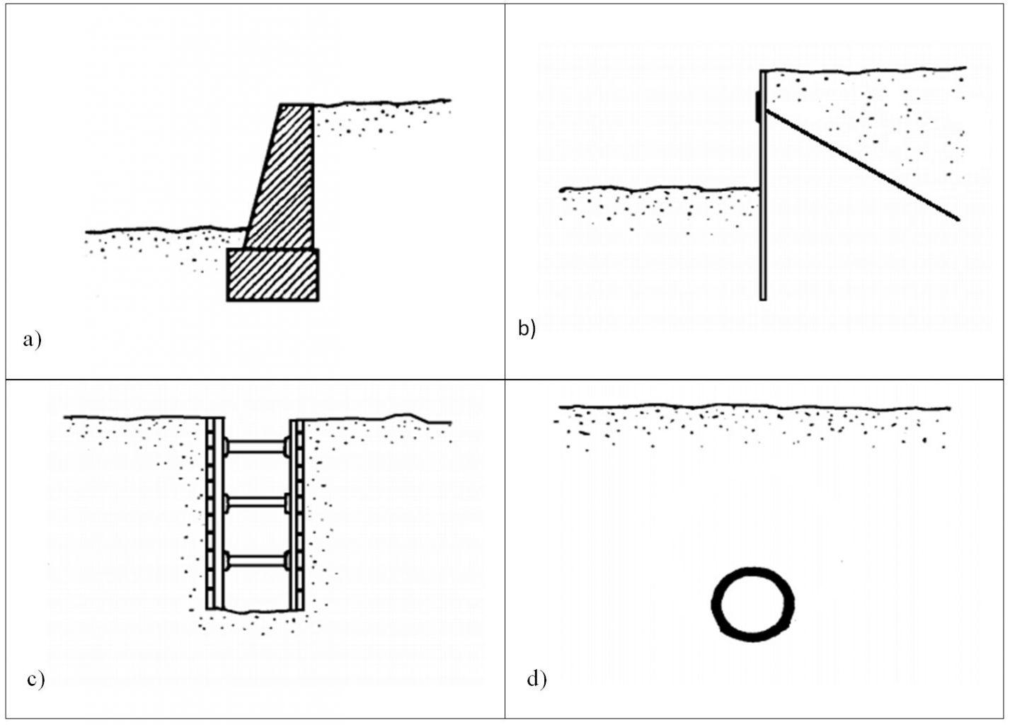 Rodzaje fundamentów budowlanych